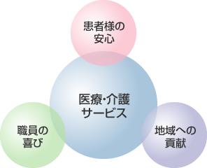貴志川リハビリテーション病院 基本理念イメージ図